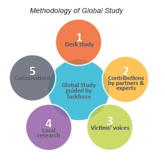 methodology_of_Global_Study