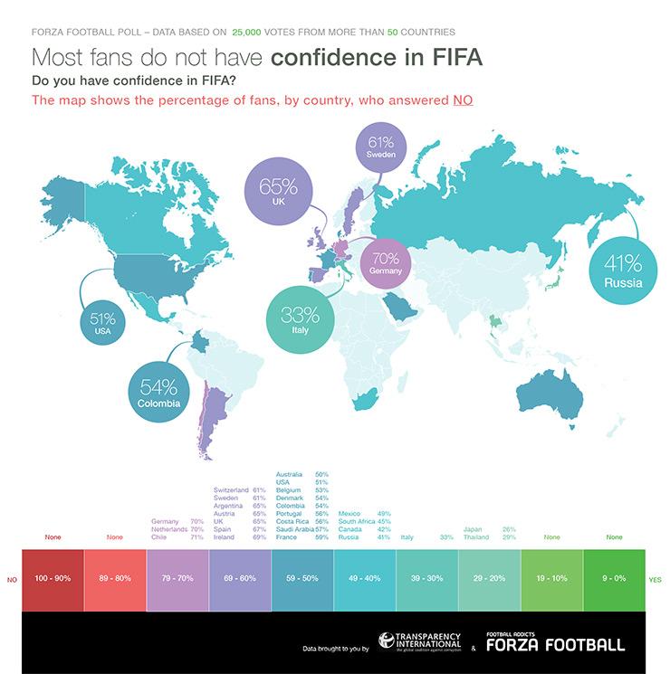 FIFA: Fan survey shows marginal increase in trust